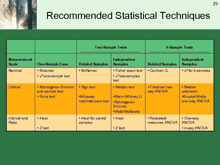 29 Recommended Statistical Techniques Two-Sample Tests Measurement Scale k-Sample Tests ____________________________________________ Related Samples Independent