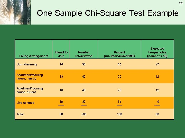 33 One Sample Chi-Square Test Example Intend to Join Number Interviewed Percent (no. interviewed/200)