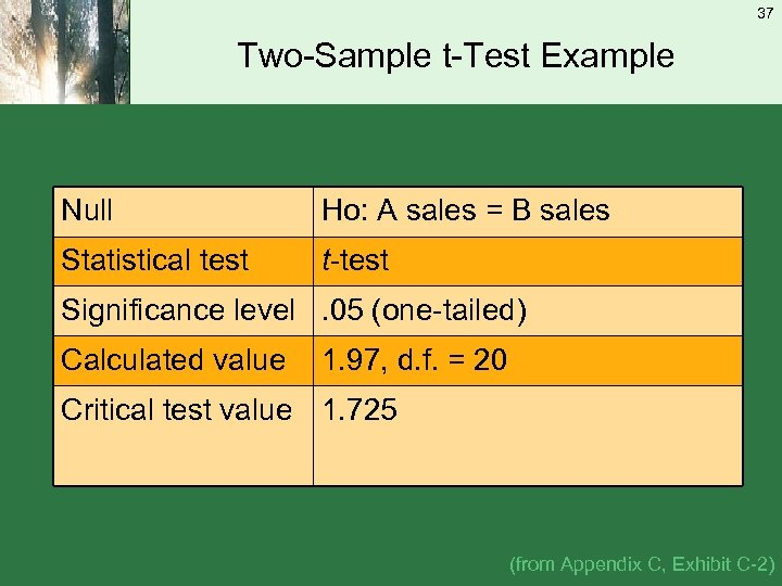 37 Two-Sample t-Test Example Null Ho: A sales = B sales Statistical test t-test