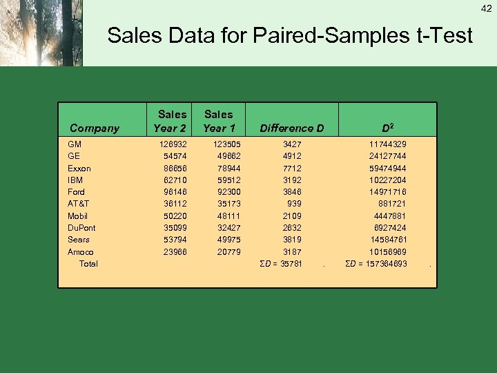 42 Sales Data for Paired-Samples t-Test Company GM GE Exxon IBM Ford AT&T Mobil
