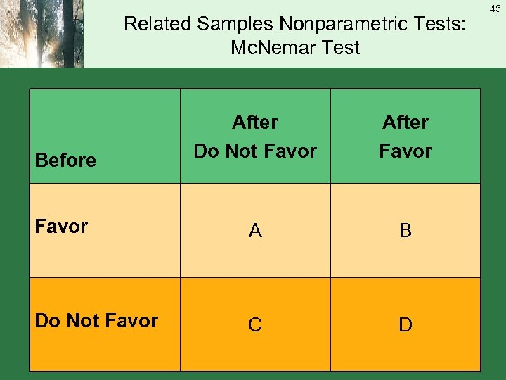 Related Samples Nonparametric Tests: Mc. Nemar Test Before After Do Not Favor After Favor