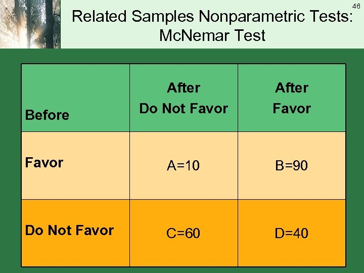 46 Related Samples Nonparametric Tests: Mc. Nemar Test Before After Do Not Favor After
