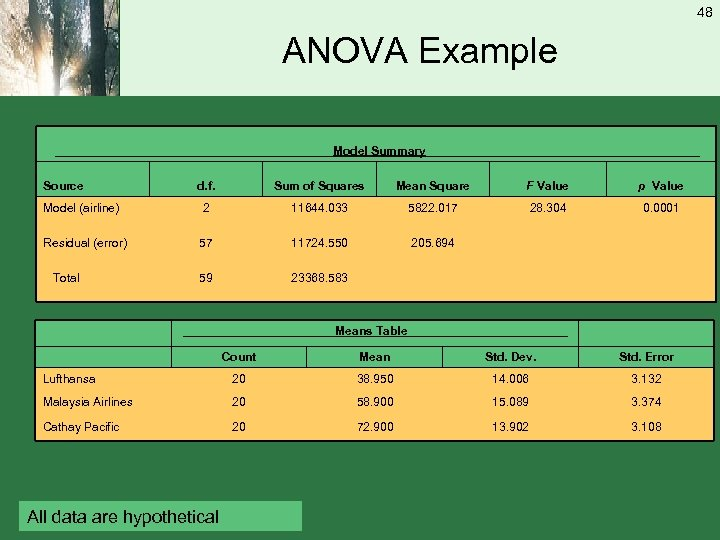 48 ANOVA Example _____________________Model Summary_____________________ Source d. f. Sum of Squares Mean Square F