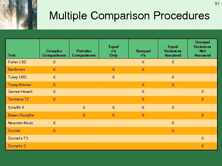 51 Multiple Comparison Procedures Test Complex Comparisons Unequal n's Equal Variances Assumed X Pairwise