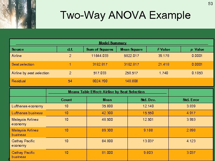 53 Two-Way ANOVA Example _____________________Model Summary_____________________ Source d. f. Sum of Squares Mean Square