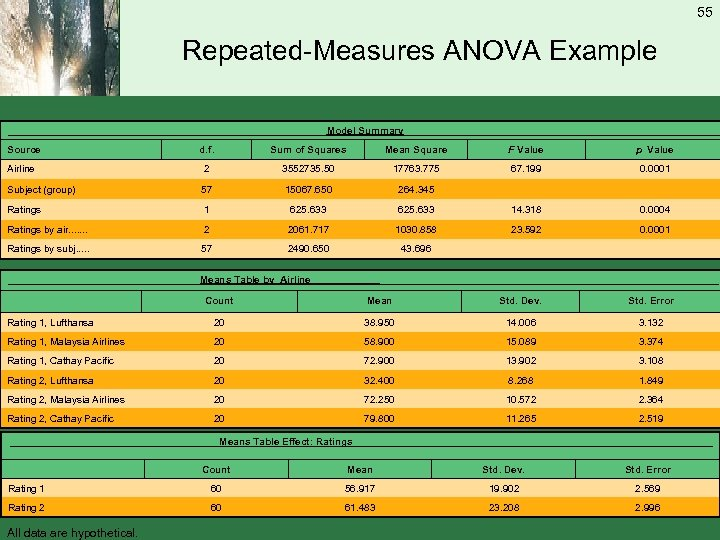 55 Repeated-Measures ANOVA Example _____________________________ Model Summary_____________________________ Source d. f. Sum of Squares Mean