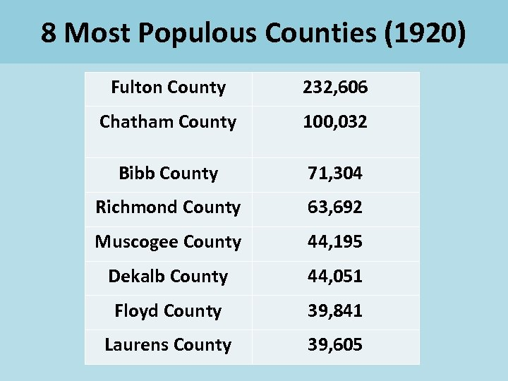 8 Most Populous Counties (1920) Fulton County 232, 606 Chatham County 100, 032 Bibb