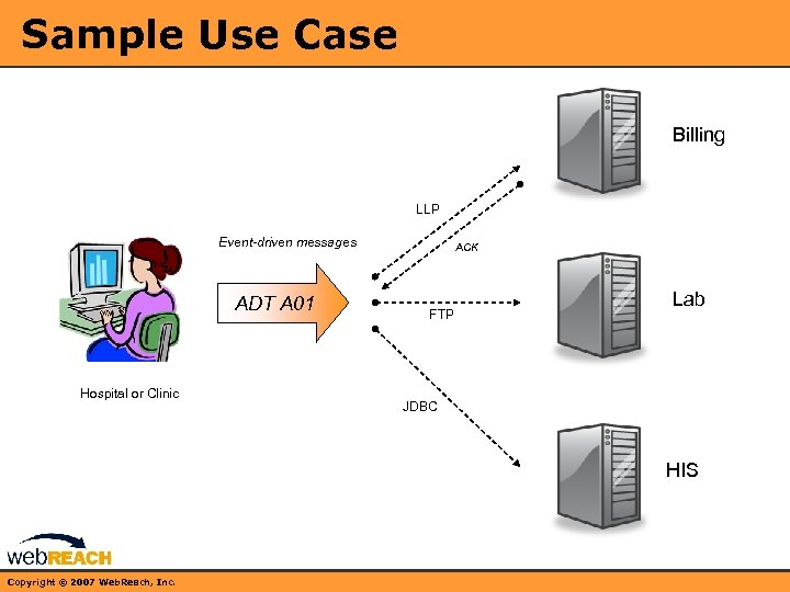 Sample Use Case Billing LLP Event-driven messages ADT A 01 Hospital or Clinic ACK