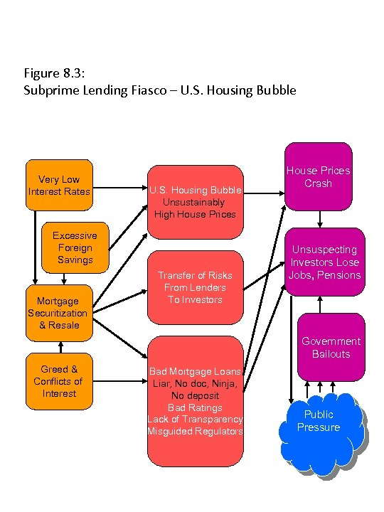 Figure 8. 3: Subprime Lending Fiasco – U. S. Housing Bubble Very Low Interest