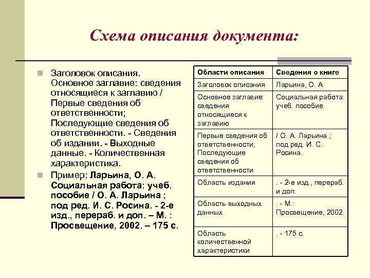 Схема описания документа: n Заголовок описания. Основное заглавие: сведения относящиеся к заглавию / Первые
