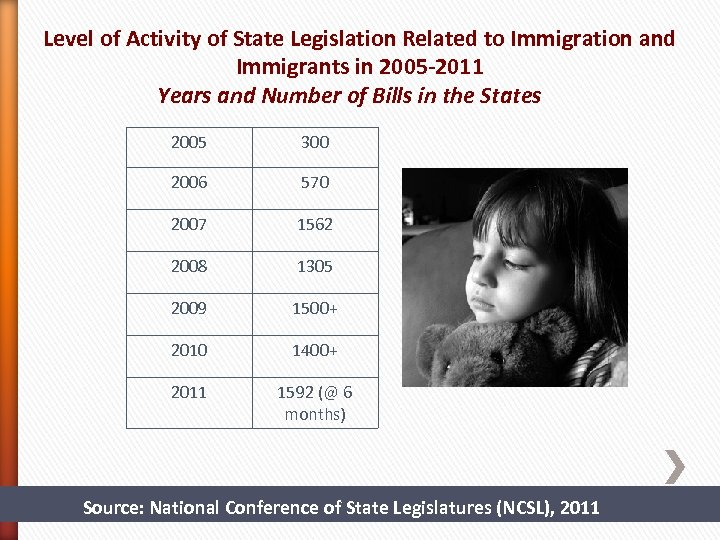 Level of Activity of State Legislation Related to Immigration and Immigrants in 2005 -2011