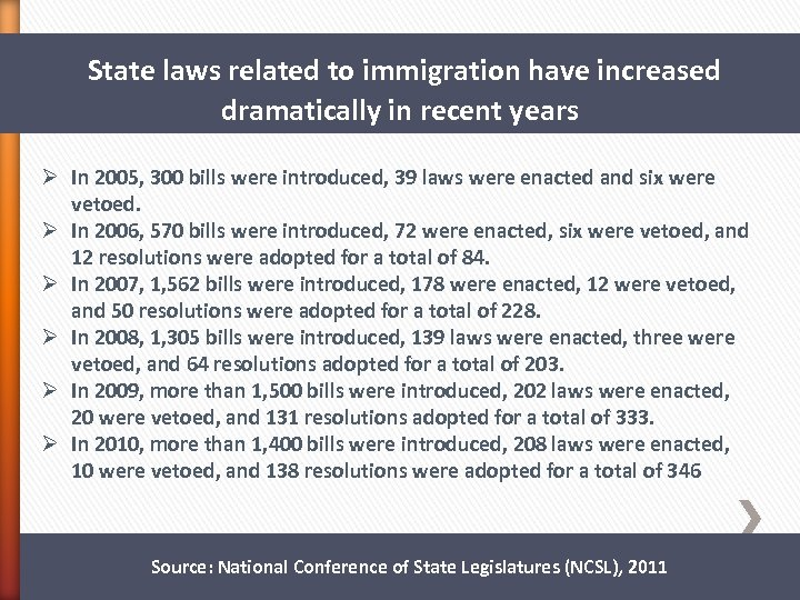 State laws related to immigration have increased dramatically in recent years Ø In