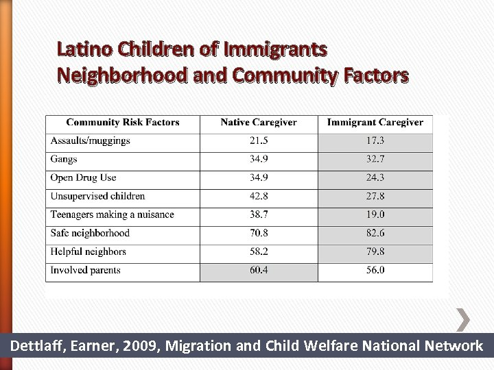 Latino Children of Immigrants Neighborhood and Community Factors Dettlaff, Earner, 2009, Migration and Child