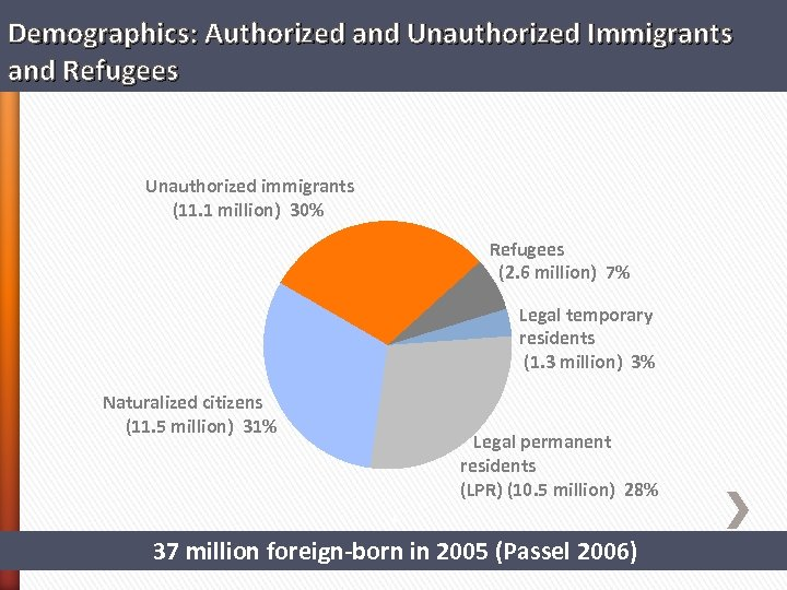Demographics: Authorized and Unauthorized Immigrants and Refugees Unauthorized immigrants (11. 1 million) 30% Refugees