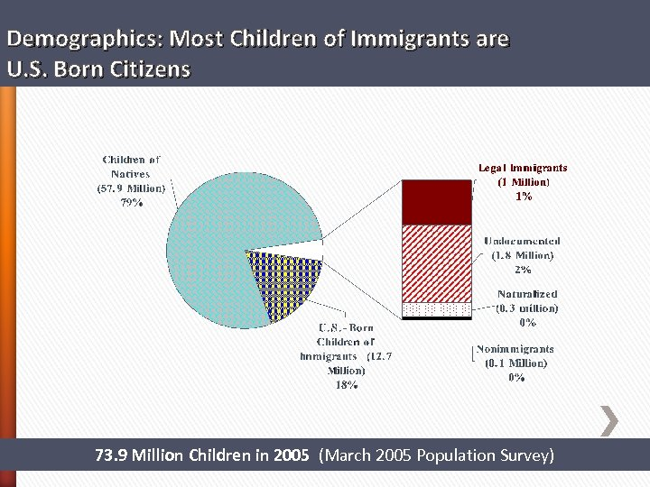 Demographics: Most Children of Immigrants are U. S. Born Citizens 73. 9 Million Children