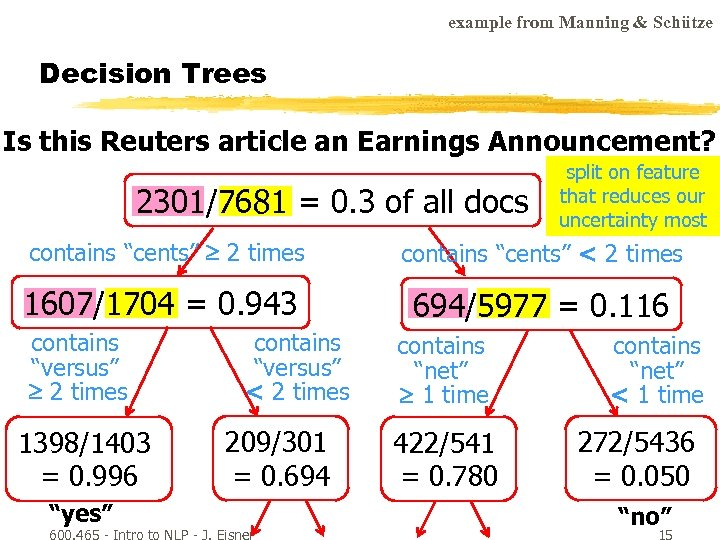 example from Manning & Schütze Decision Trees Is this Reuters article an Earnings Announcement?