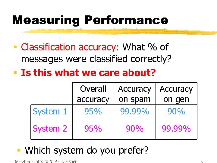 Measuring Performance § Classification accuracy: What % of messages were classified correctly? § Is
