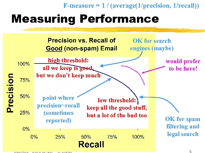 F-measure = 1 / (average(1/precision, 1/recall)) Measuring Performance OK for search engines (maybe) high