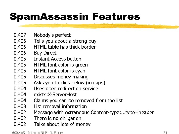 Spam. Assassin Features 0. 407 0. 406 0. 405 0. 404 0. 403 0.