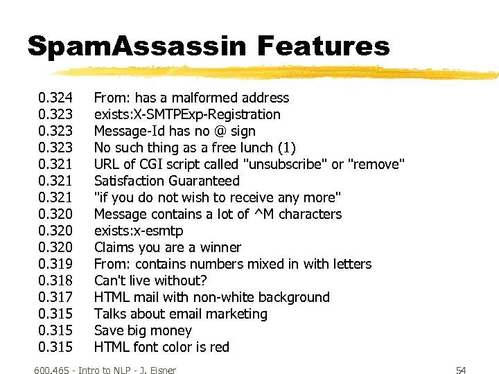 Spam. Assassin Features 0. 324 0. 323 0. 321 0. 320 0. 319 0.