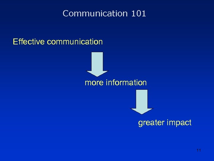Communication 101 Effective communication more information greater impact 11