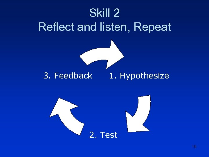 Skill 2 Reflect and listen, Repeat 3. Feedback 1. Hypothesize 2. Test 19