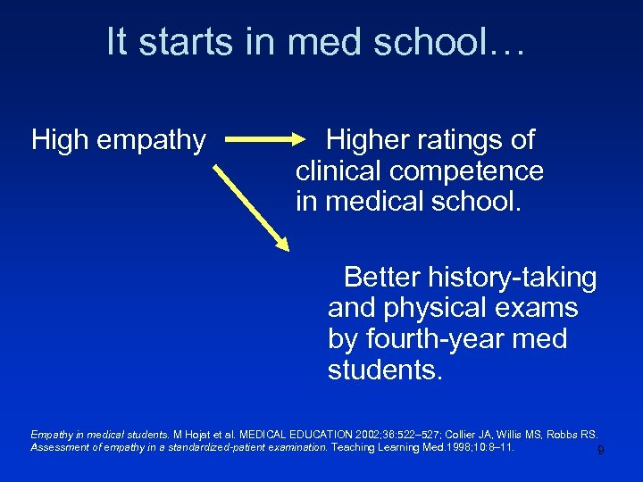 It starts in med school… High empathy Higher ratings of clinical competence in medical