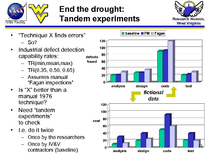 """IV&V Facility End the drought: Tandem experiments Research Heaven, West Virginia • """"Technique X"""