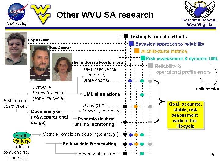 Other WVU SA research IV&V Facility Testing & formal methods Bojan Cukic Hany Ammar