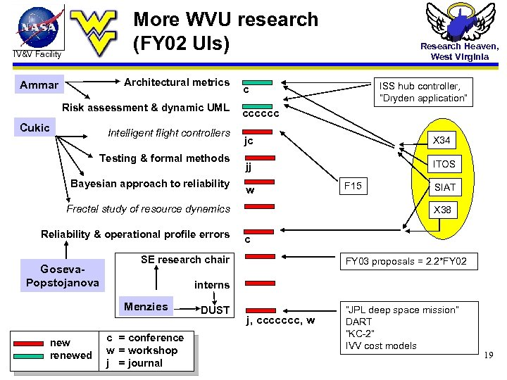 More WVU research (FY 02 UIs) IV&V Facility Architectural metrics Ammar Risk assessment &