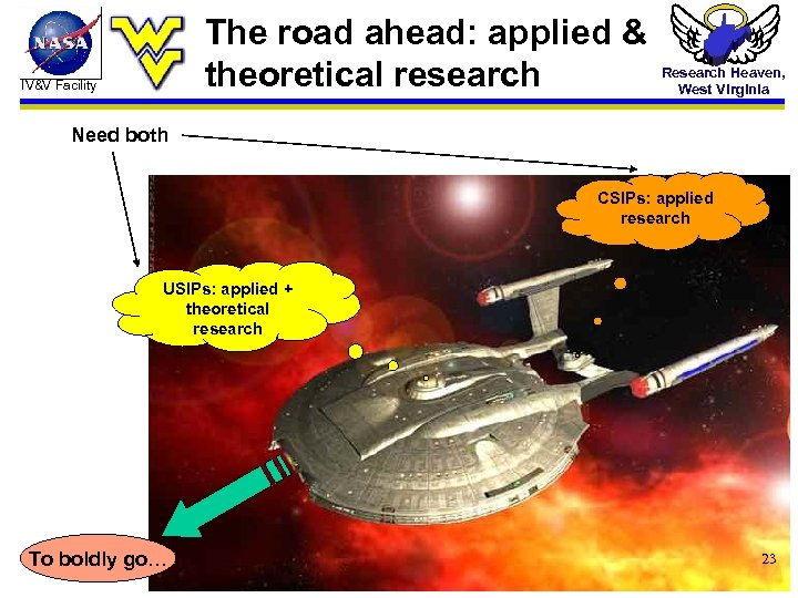The road ahead: applied & theoretical research IV&V Facility Research Heaven, West Virginia Need