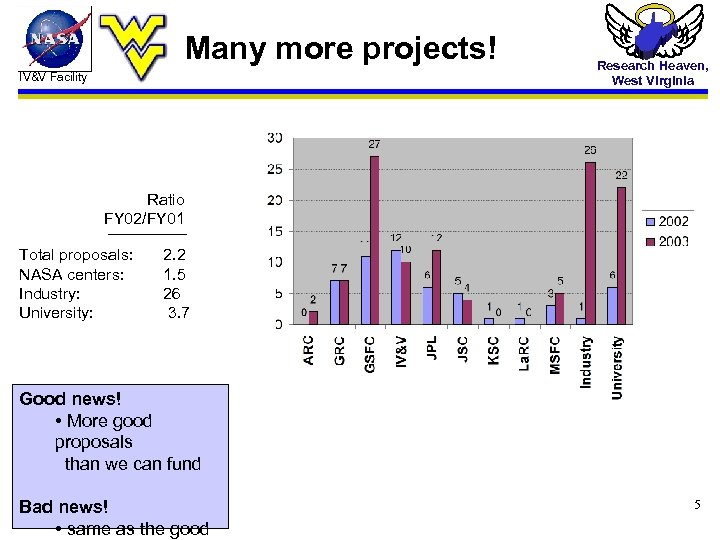 Many more projects! IV&V Facility Research Heaven, West Virginia Ratio FY 02/FY 01 Total