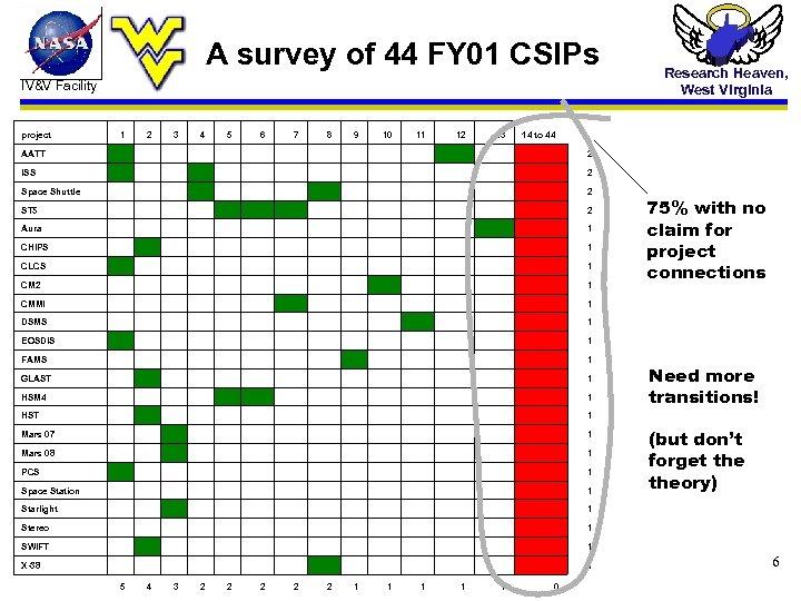 A survey of 44 FY 01 CSIPs IV&V Facility project 1 2 3 4
