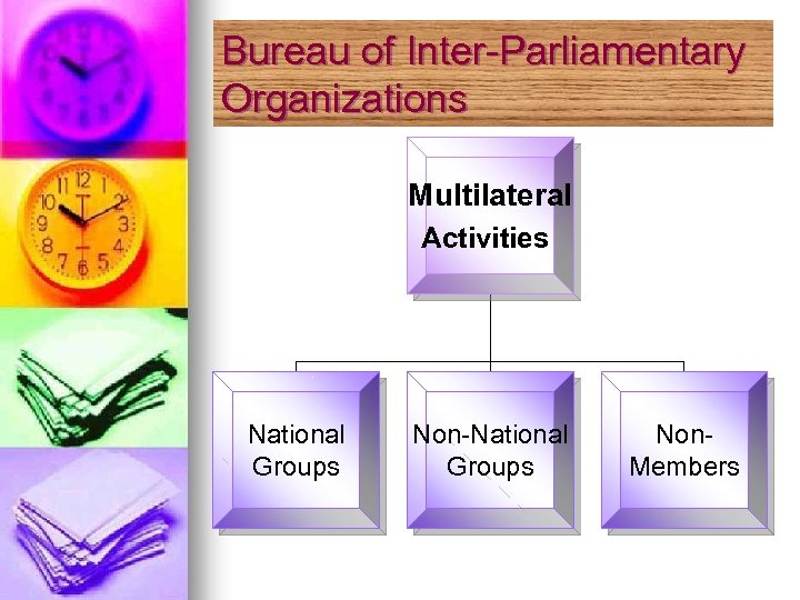 Bureau of Inter-Parliamentary Organizations Multilateral Activities National Groups Non-National Groups Non. Members