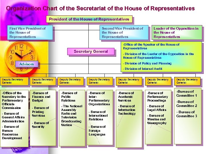 Organization Chart of the Secretariat of the House of Representatives President of the House