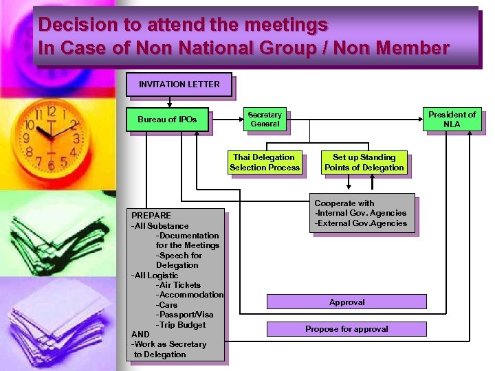 Decision to attend the meetings In Case of Non National Group / Non Member