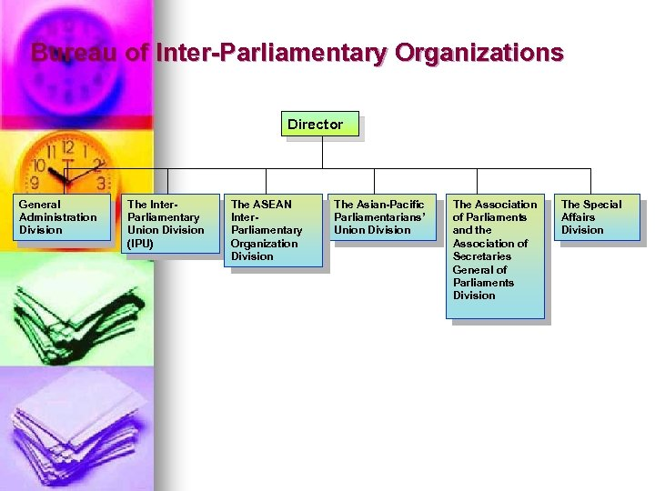 Bureau of Inter-Parliamentary Organizations Director General Administration Division The Inter. Parliamentary Union Division (IPU)