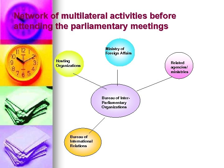 Network of multilateral activities before attending the parliamentary meetings Ministry of Foreign Affairs Hosting
