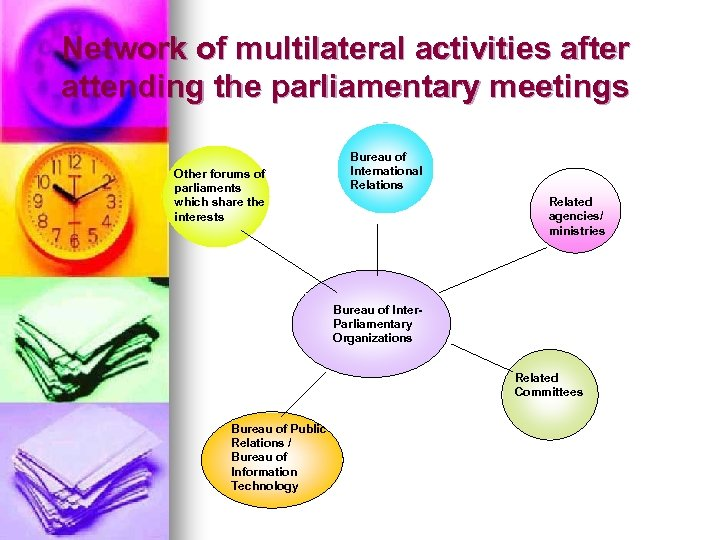 Network of multilateral activities after attending the parliamentary meetings Other forums of parliaments which