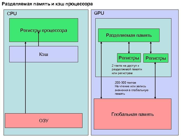 Разделяемая память и кэш процессора GPU CPU Регистры процессора Кэш Разделяемая память Регистры 2