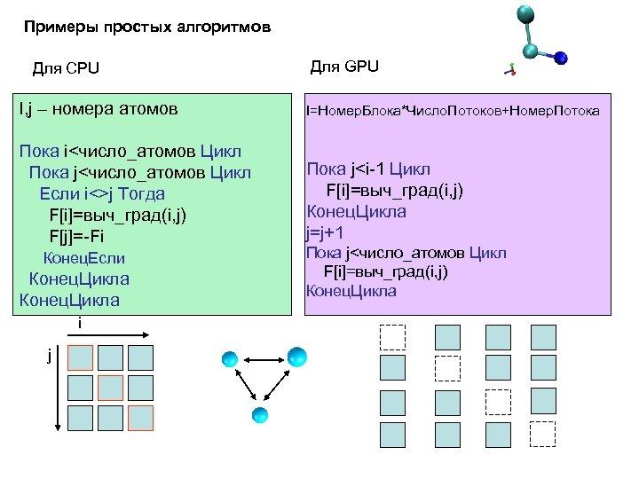 Примеры простых алгоритмов Для CPU Для GPU I, j – номера атомов I=Номер. Блока*Число.