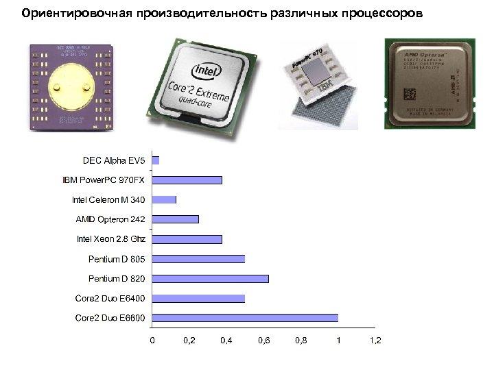 Ориентировочная производительность различных процессоров