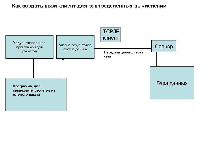 Как создать свой клиент для распределенных вычислений TCP/IP клиент Модуль управления программой для расчетов