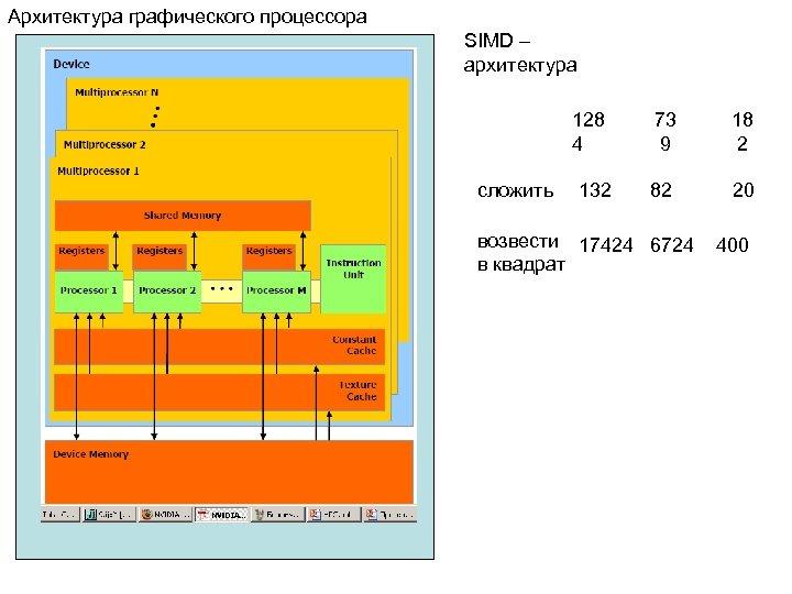 Архитектура графического процессора SIMD – архитектура 128 4 сложить 132 73 9 18 2