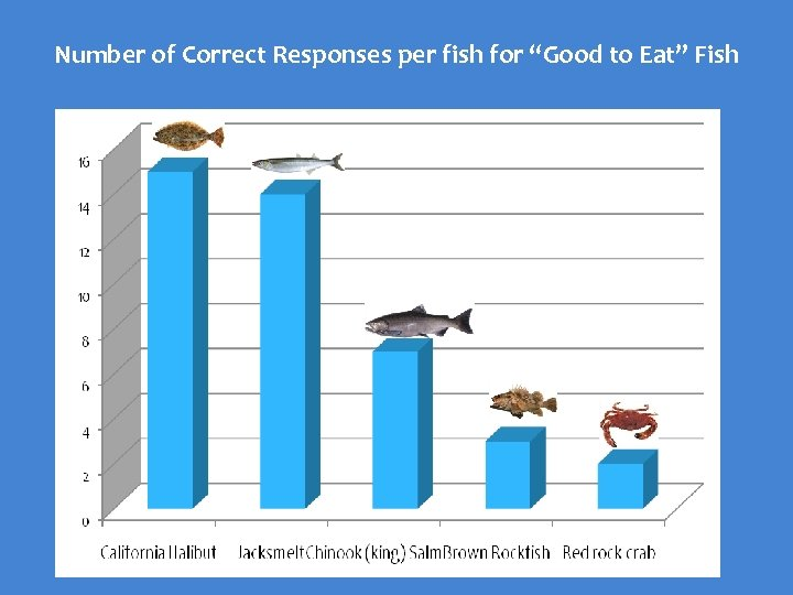 "Number of Correct Responses per fish for ""Good to Eat"" Fish"