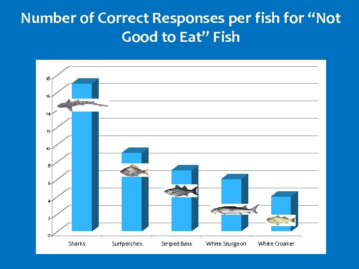 "Number of Correct Responses per fish for ""Not Good to Eat"" Fish 18 16"