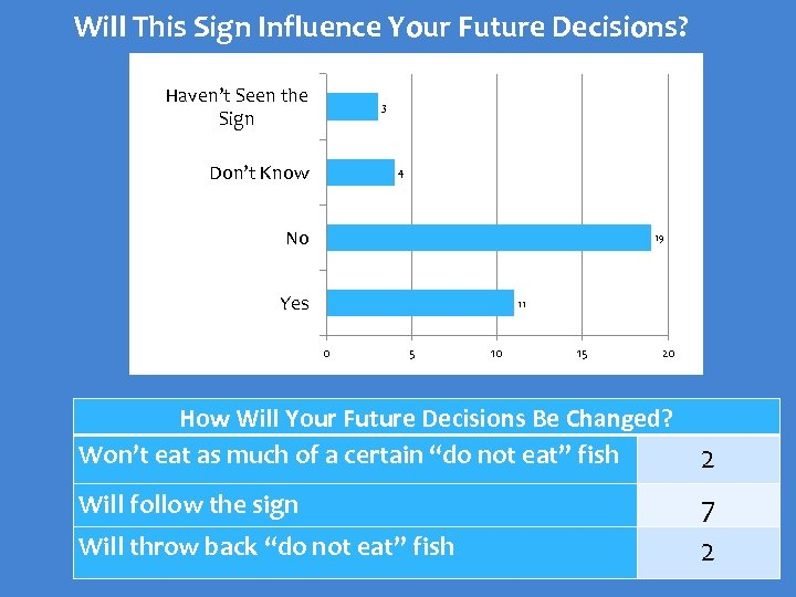 Will This Sign Influence Your Future Decisions? Haven't Seen the Sign 3 Don't Know