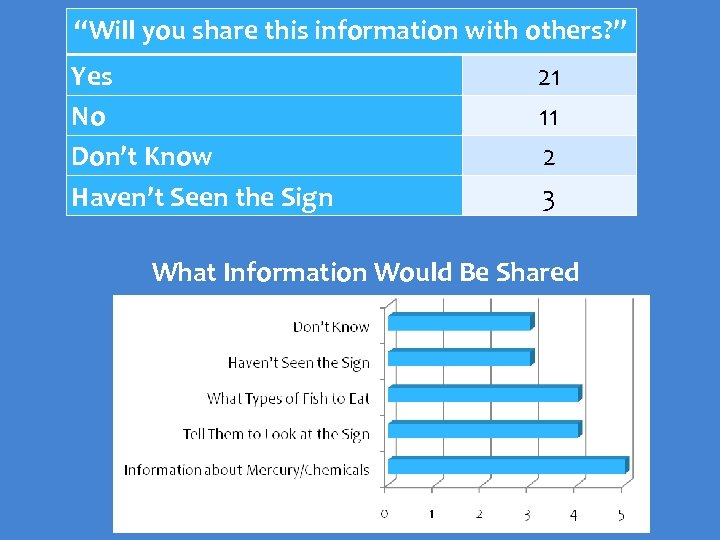 """Will you share this information with others? "" Yes No Don't Know Haven't Seen"