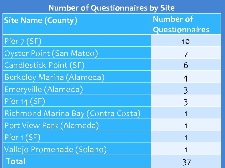 Number of Questionnaires by Site Number of Site Name (County) Questionnaires Pier 7 (SF)