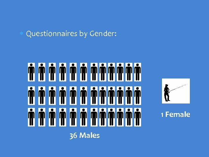 Questionnaires by Gender: 1 Female 36 Males